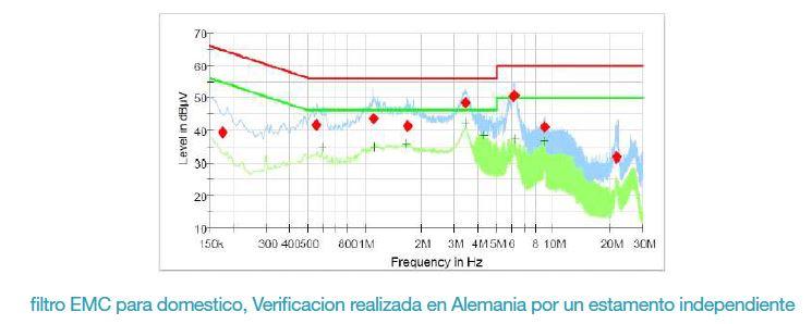 Filtrado EMC en Eura Drives EP66