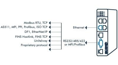 eFive el dispositivo VPN Industrial Adquisición de datos