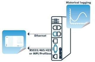 eFive el dispositivo VPN Industrial registro