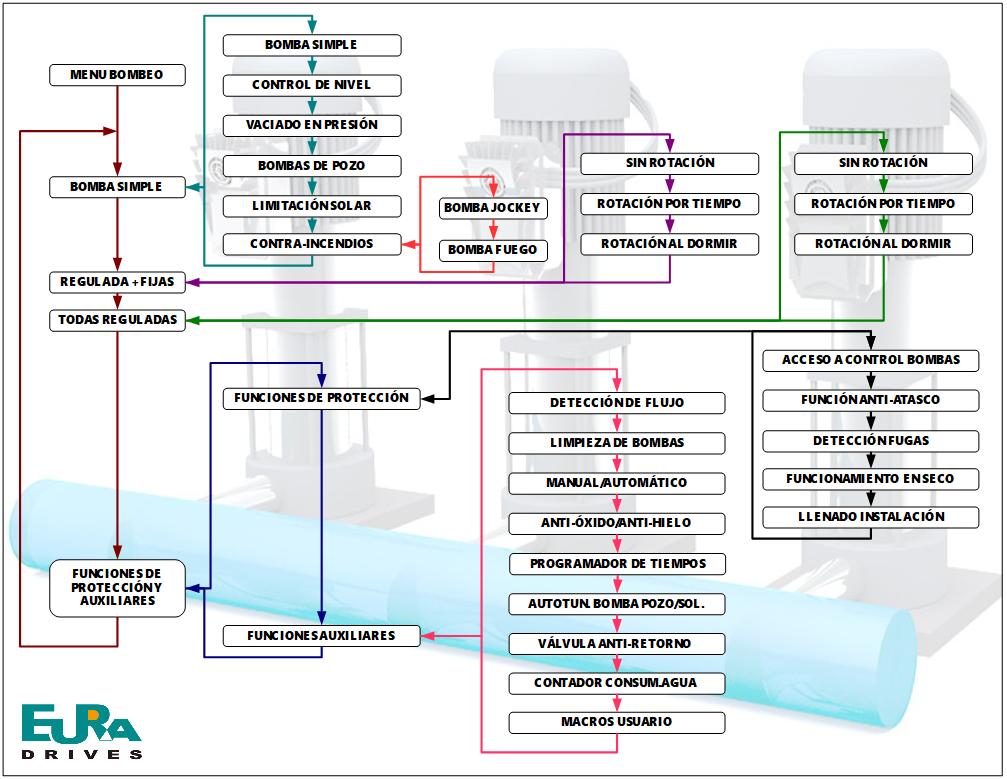 Estructura de menús del nuevo software de bombeo EURA DRIVES