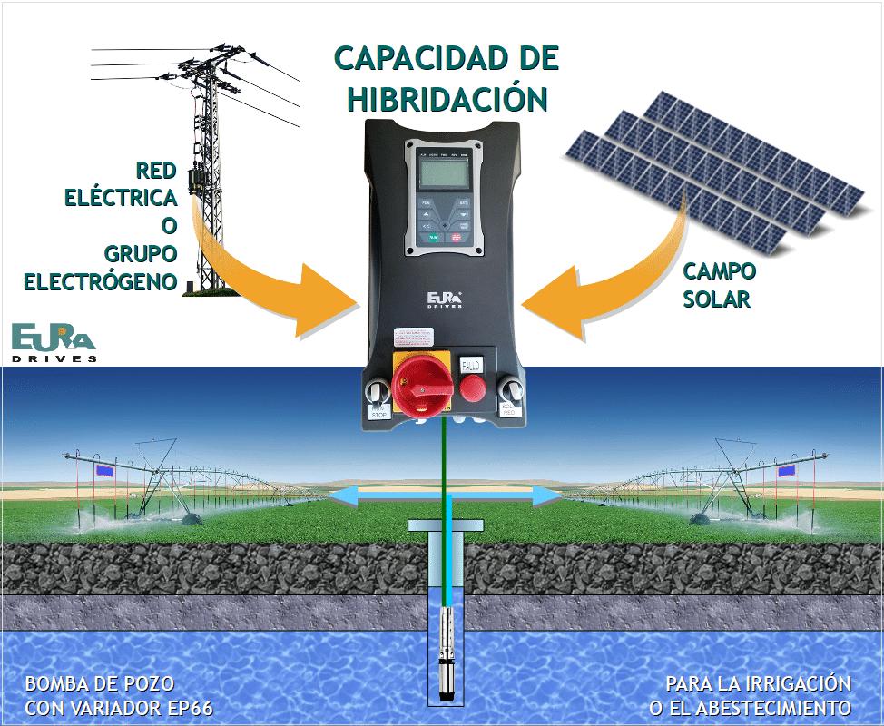 Imagen Eura EP66 en Hibridación solar/red/Generador