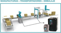 Eura Drives: Para la industria de la manufactura, transporte y embalaje